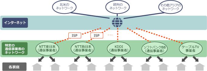 IPTVの仕組み・技術・ネットワー...
